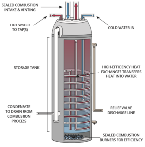 Condensing Water Heaters